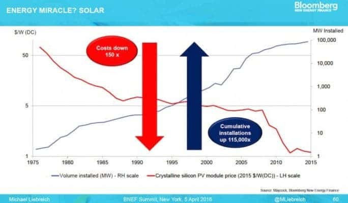 Important: the y-axis is logarithmic so the apparent linear development describes an exponential growth in solar installation and drop in price.