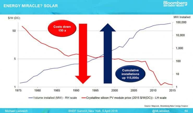 These Two Charts Are Enough To Understand Why Solar Power Is The
