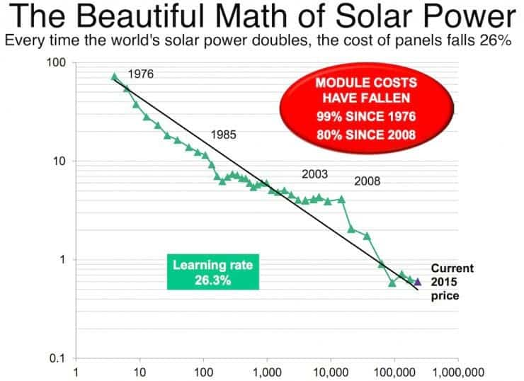 These TWO charts are enough to understand why solar power is the future of energy
