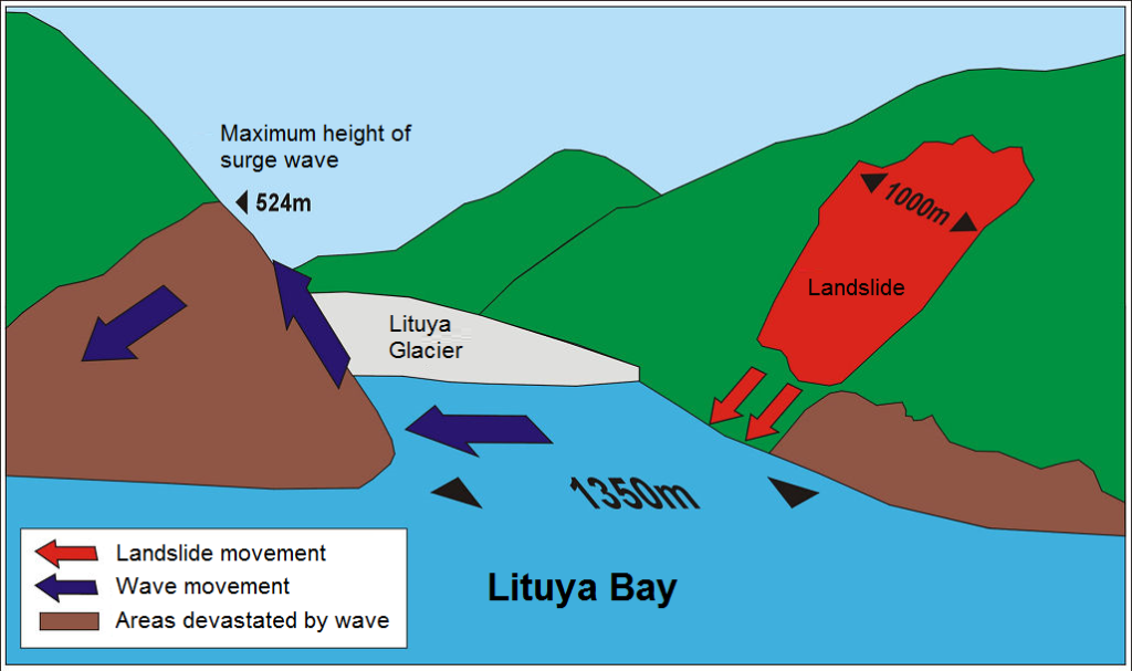 What Are Tsunamis And How They Form