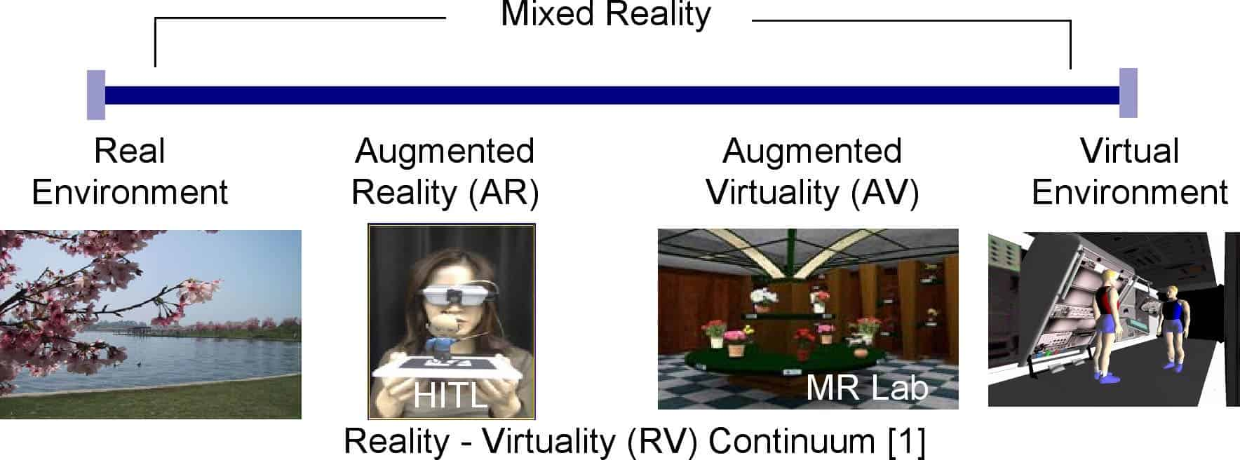 Difference between virtual reality and simulation dating