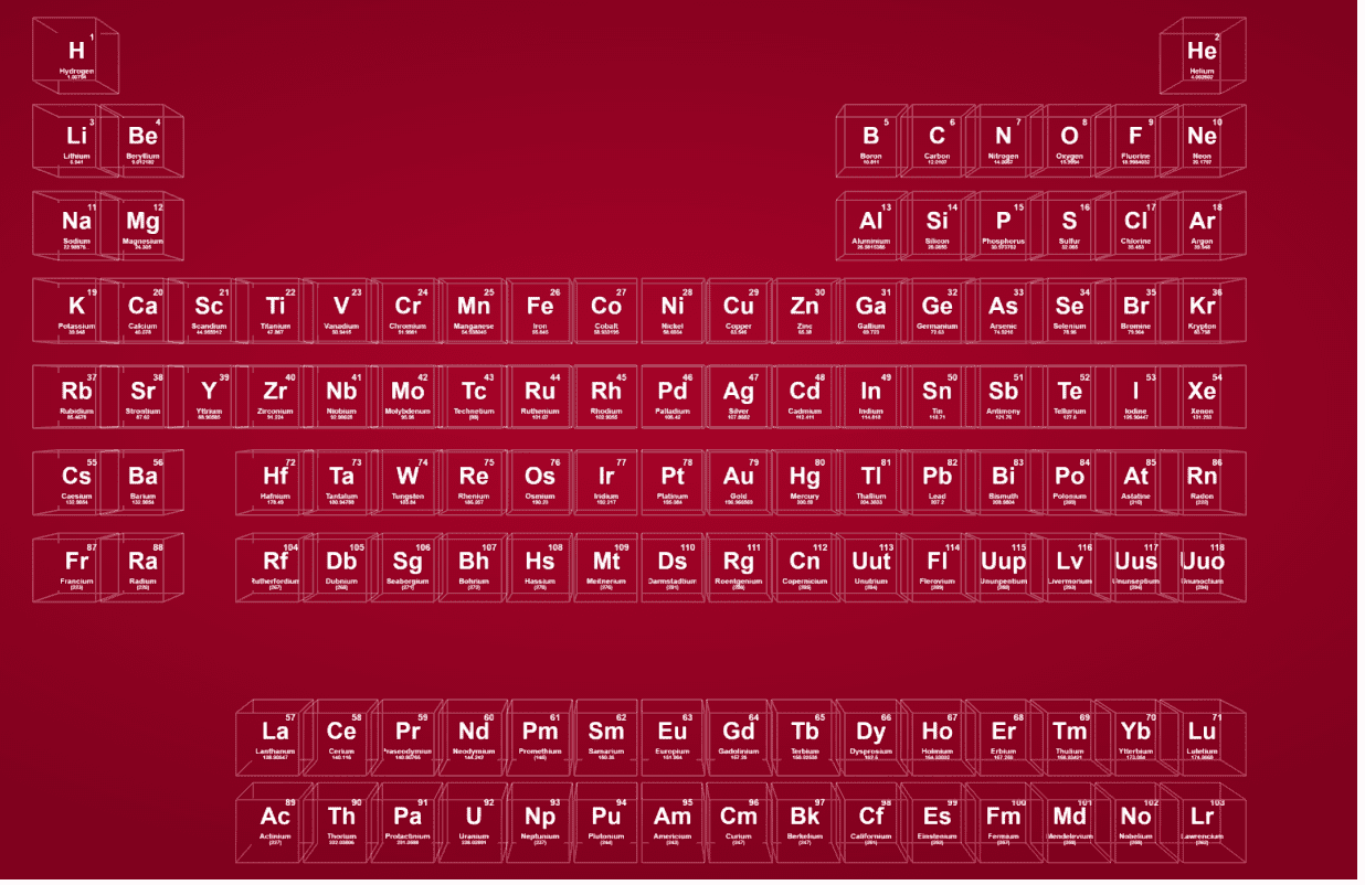 This Is The Coolest Periodic Table Youll See On The Internet