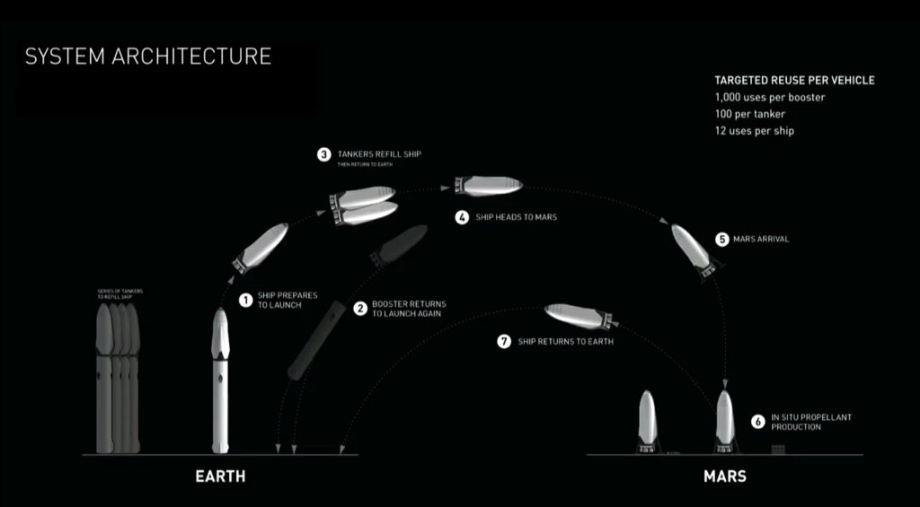 Schematic of how a trip with the ITS might look like. Credit: SpaceX