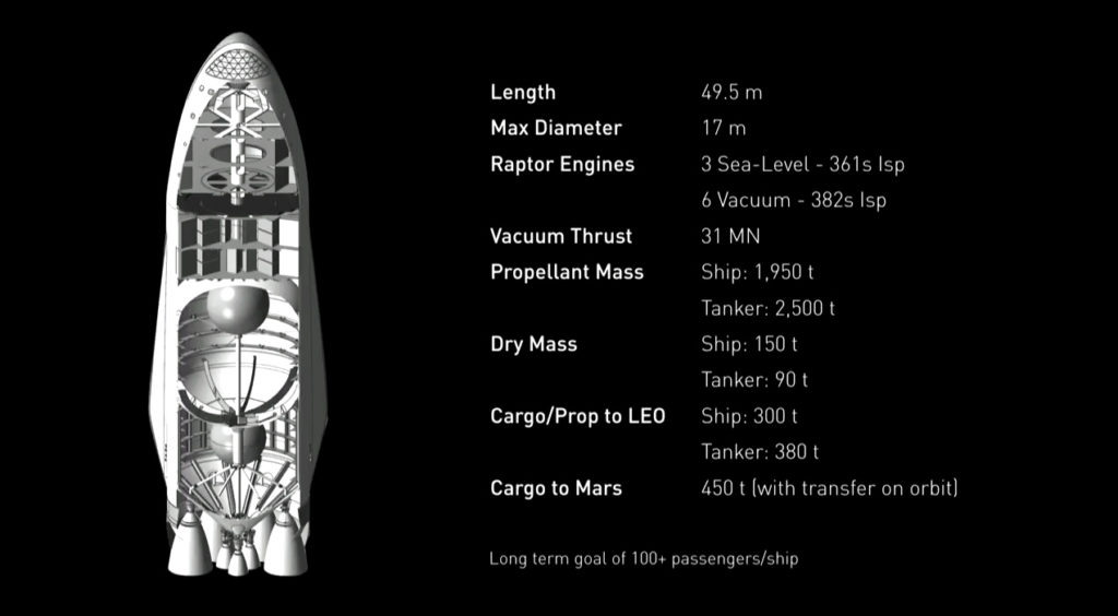The Mars Transporter Spaceship. Credit: SPACE