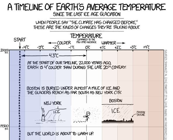 The Gist Of Climate Change Explained In One Amazing Xkcd Comic
