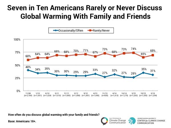 climate change talking