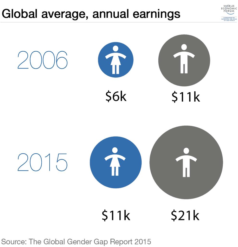 Women vs Men average pay. Credit: UN