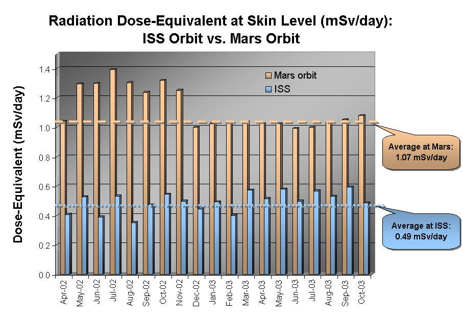 Comparison of radiation in Mars orbit and ISS orbit. Credit: NASA/JPL-Caltech