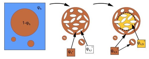 Location of coffee in the bed: The coffee bed consists of (intergranular) pores and grains. The grains consist of (intragranular) pores and solids. The schematic shows the breakdown of this coffee in the grains (intragranular pores are not represented for clarity). Image credit: Kevin M. Moroney