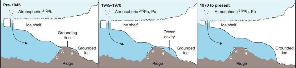 Ice retreat and thinning since a warm pulse kicked off an irreversible melting in 1945. Credit: Smith et al., 2016/Nature.