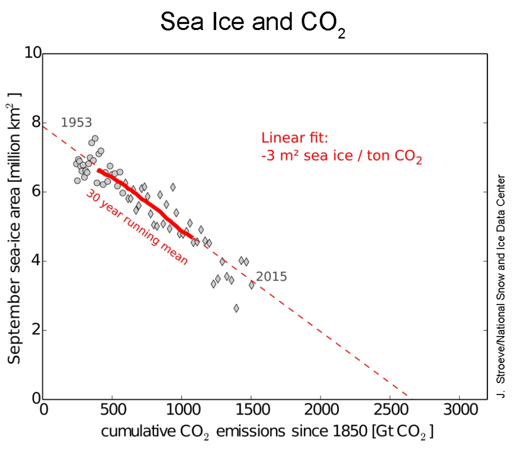 This plot shows the relationship between September sea ice extent (1953 to 2015) and cumulative CO2 emissions since 1850. Credit: J. Stroeve, National Snow and Ice Data Center