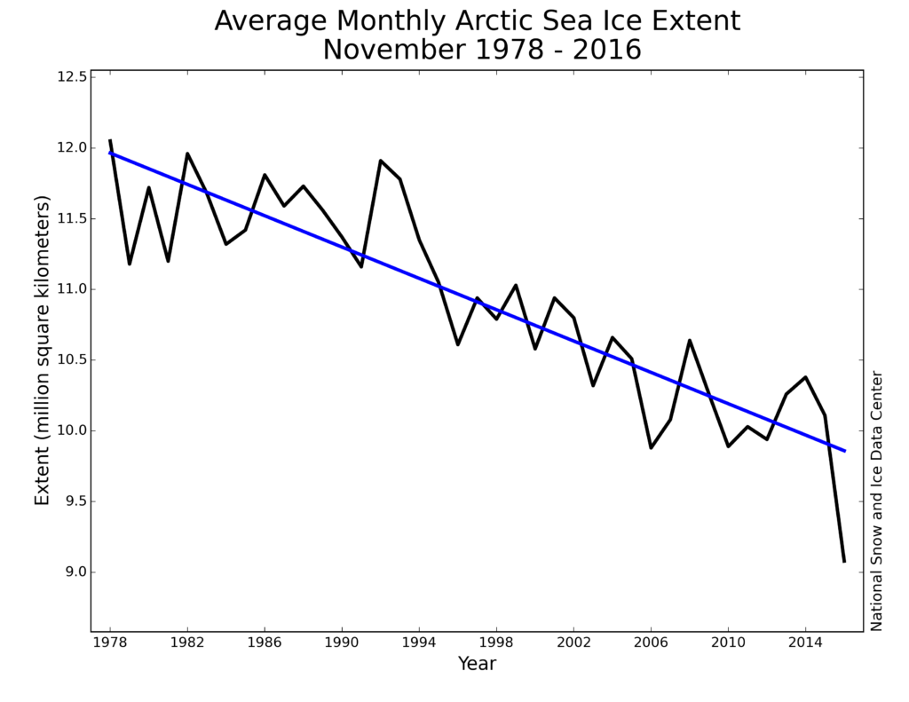 Monthly November ice extent for 1979 to 2016 shows a decline of 5.0 percent per decade. Credit: National Snow and Ice Data Center