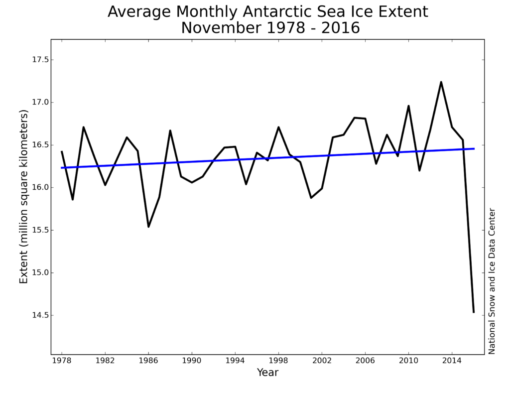 Monthly November Antarctic sea ice extent for 1979 to 2016 shows an increase of 0.36 percent per decade. National Snow and Ice Data Center
