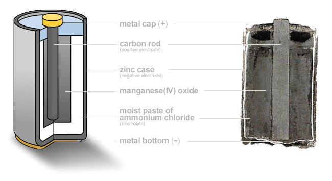 Zinc Battery Section