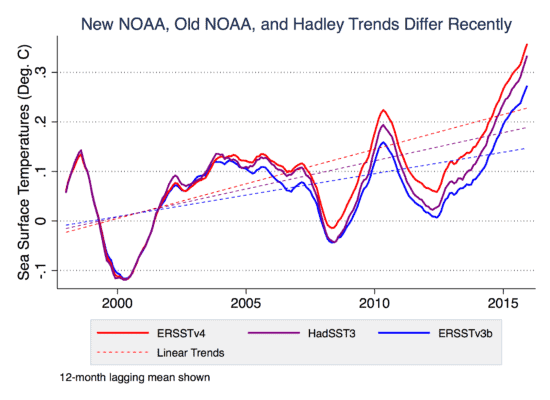 The old NOAA record, their new record, and the commonly used U.K. Hadley Centre HadSST3 record. Credit: Hausfather et al.