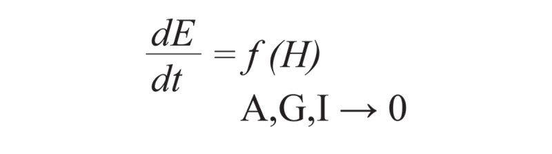 The final equation, where E is the Earth System, A is astronomical forces, G is geophysical forces, I is internal dynamics. While A, G, and I have an influence of the Earth System, these tend to zero because the rate of change is an order of magnitude lower. As such, the rate of Earth System variability can be written as a function of industrialized societies (H). Credit: Owen Gaffney.