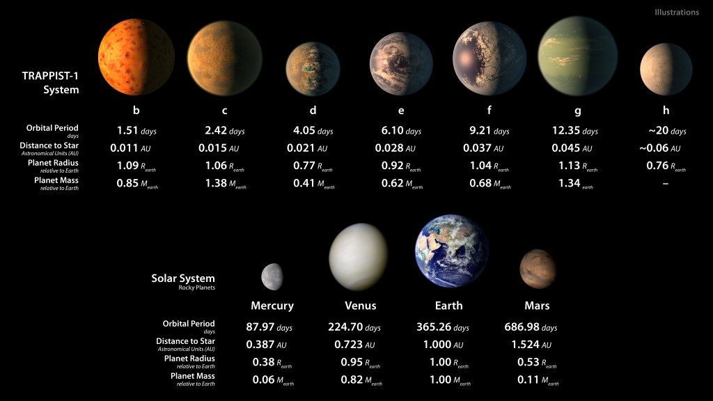The seven TRAPPIST-1 worlds compared to other rocky planets from our own solar system. Credit: NASA/JPL-Caltech.