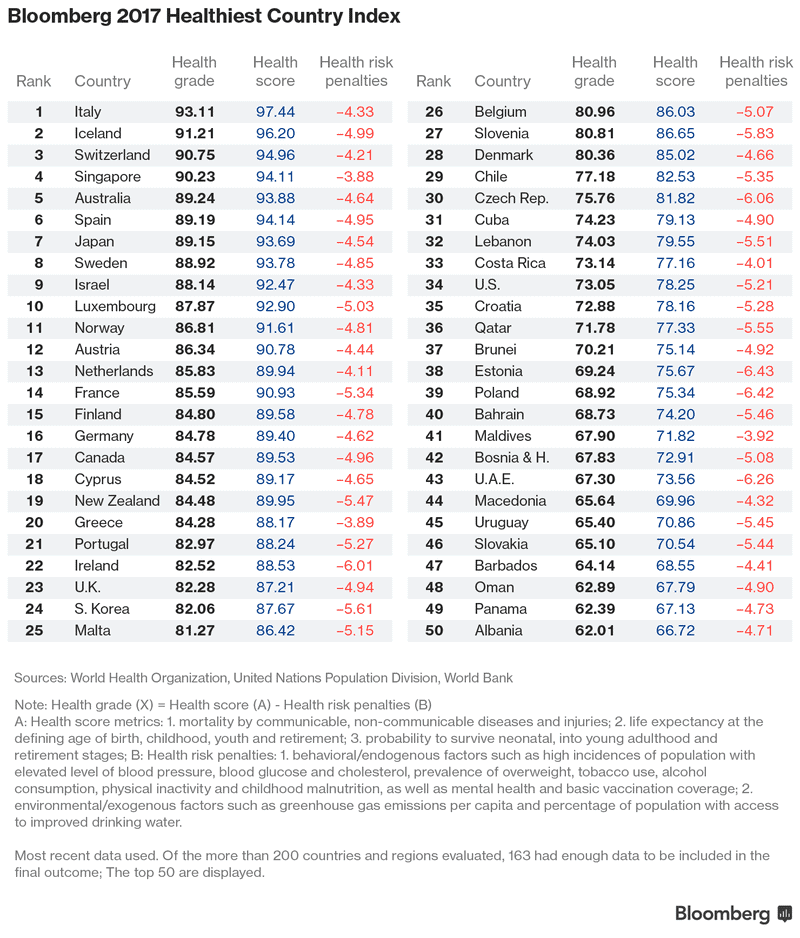 healthiest countries ranked by Bloomberg