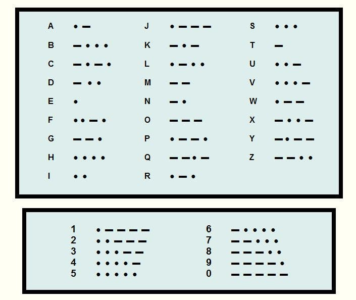 Morse code is binary. Credit: Web Courses.