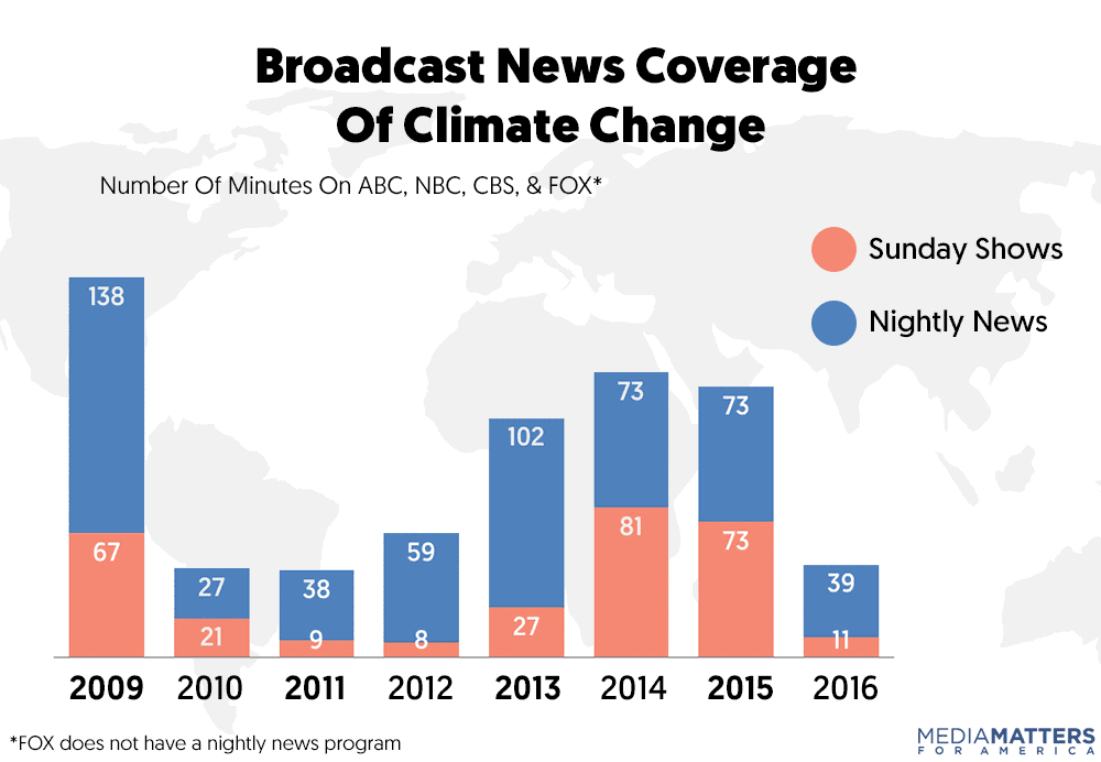 broadcasters climate coverage