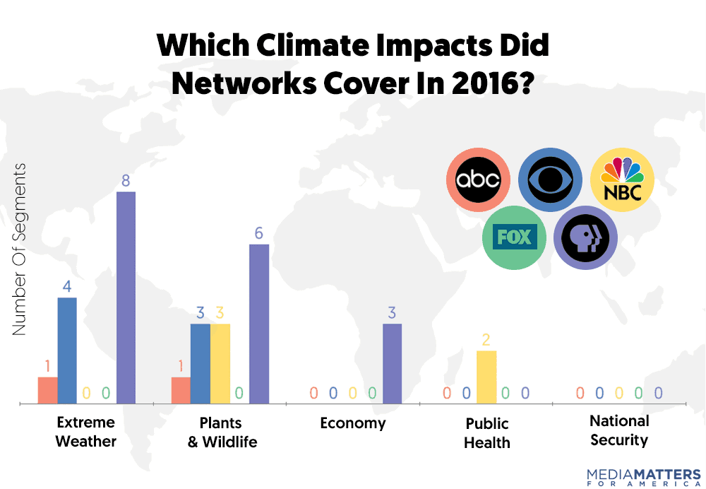 climate change coverage