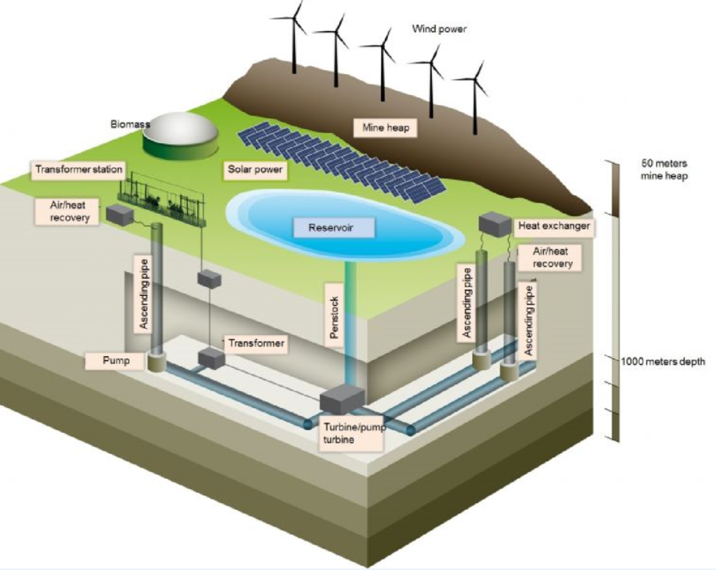 A diagram showing the working principle of a typical hydro storage system.