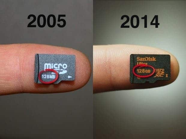 In less than ten years flash card storage has increased 1,000 fold. Credit: Computer World.