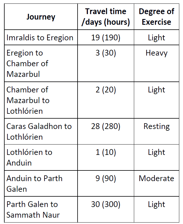 The stops the fellowship made which were used to determine the degree of exertion for the fellowship. Credit: