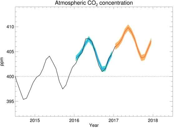 We just breached the 410 ppm threshold for carbon dioxide ...