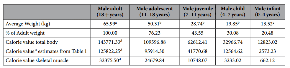 Estimated total calorie values for male adults, adolescents, juveniles and infants. a