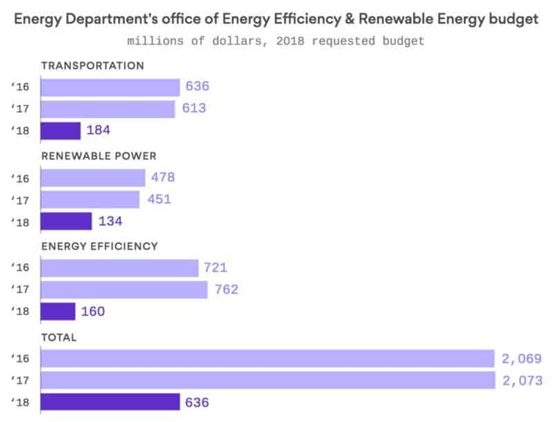Proposed budget cuts for various DOE programs. ; Chart: Andrew Witherspoon / Axios.