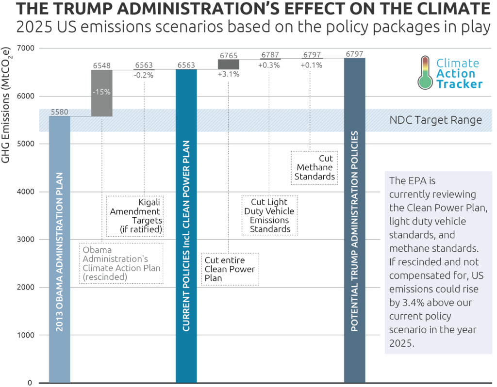 Possible impact of removing or adding additional policies on the greenhouse gas emissions of the USA in 2025 (excl. LULUCF). Credit: CAT.