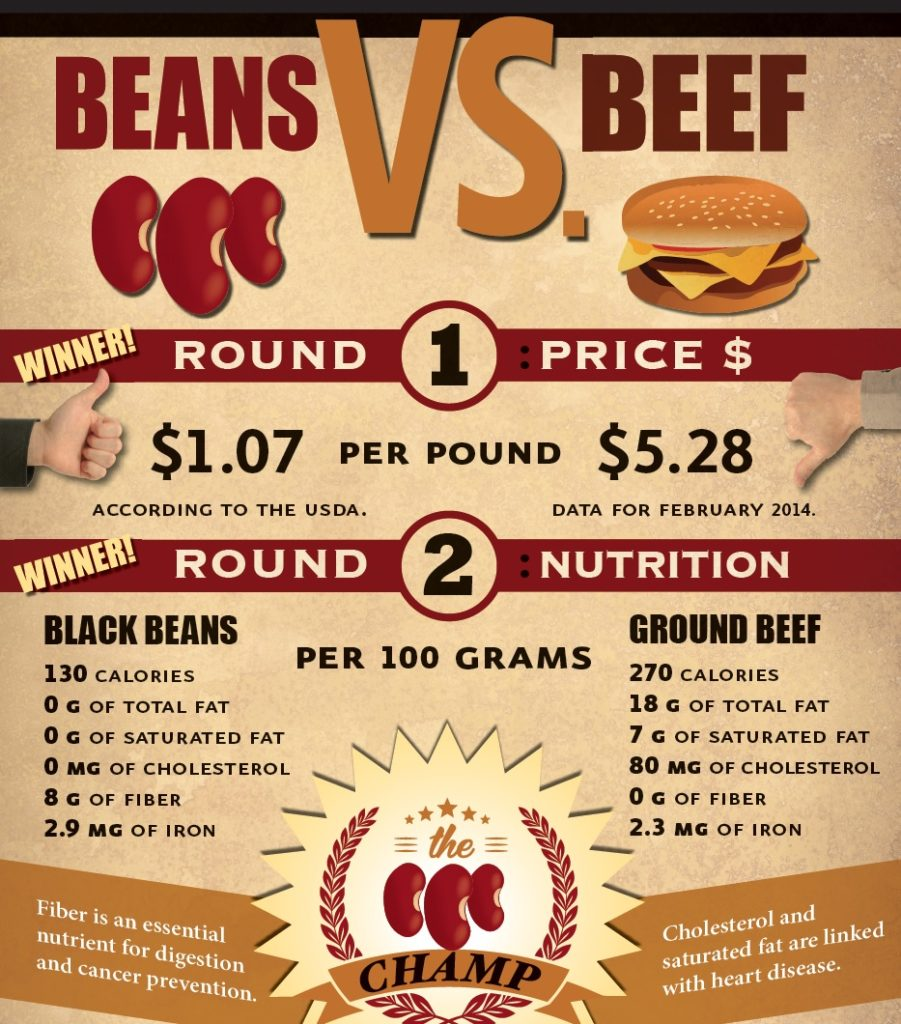 beans vs beef