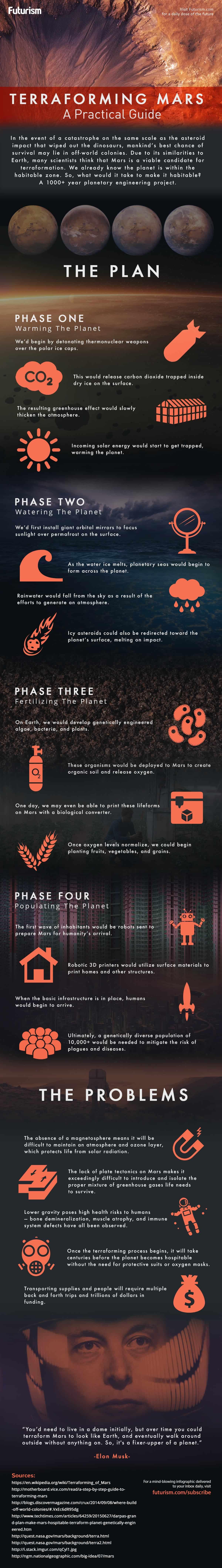 mars terraforming infographic