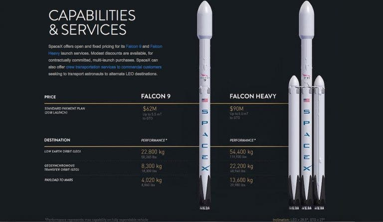 Falcon Heavy vs Falcon 9