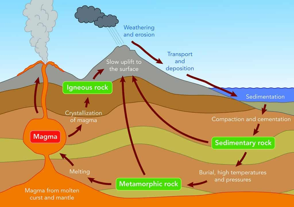 sedimentary rock diagram geology abc the rock cycle diagram rock new york