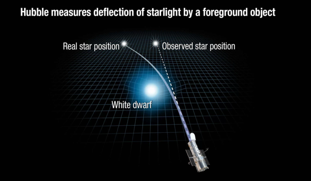 The gravity of the white dwarf star warps space and bends the path of light from a more distant object. Credit: ESA/Hubble & NASA