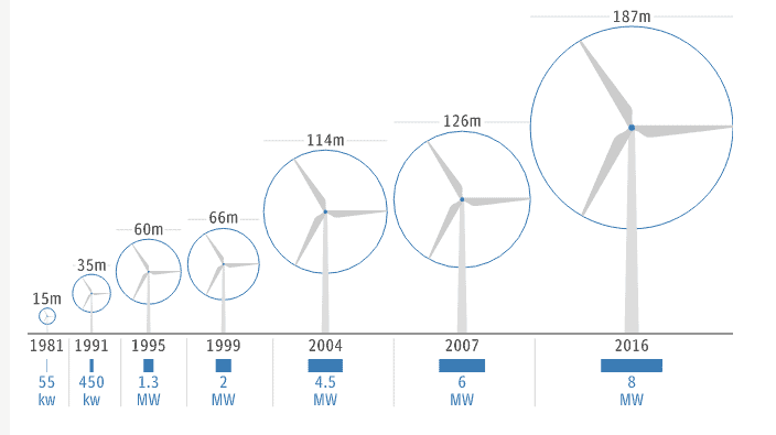 Wind turbine design and power output progression along the years. Credit Dong Energy.