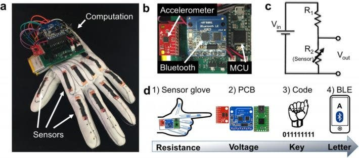 Overview of the gesture-decoding glove. Credit: Timothy O'Connor et al (2017).