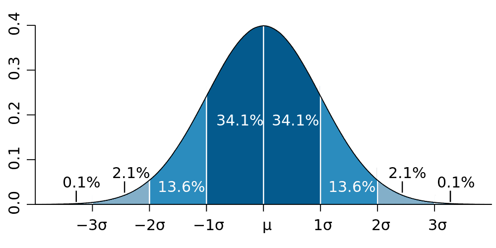 The probabilities of a value lying within 1-sigma, 2-sigma and 3-sigma of the mean for a normal distribution. Credit: Wikimedia Commons.