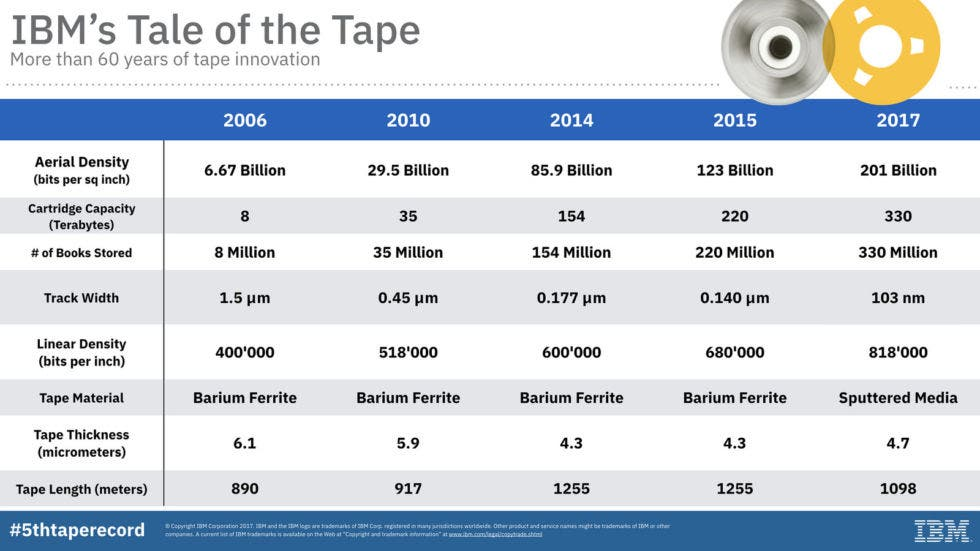 Tape storage density has skyrocketed in the last 10 years. Credit: IBM Research.