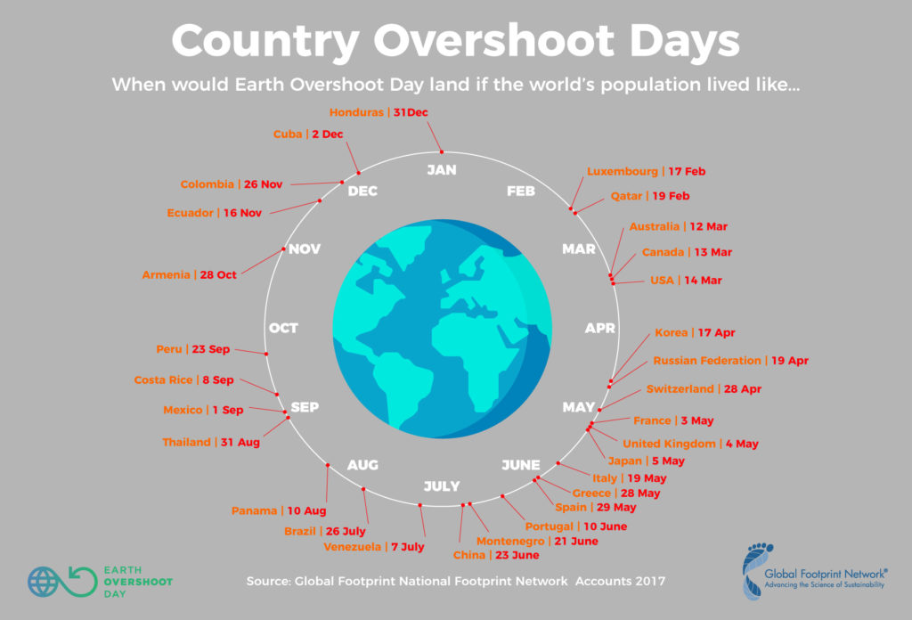 Credit: Earth Overshoot Day.