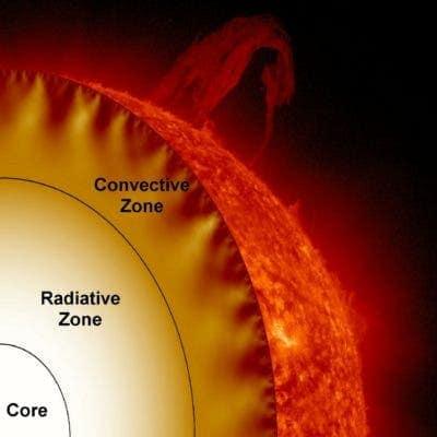 sun-core