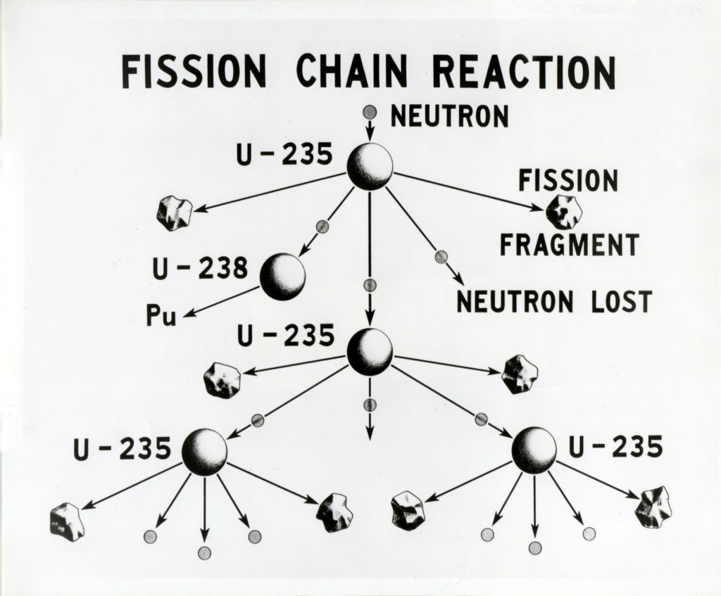 unlabelled diagram of enzyme reaction the explosive difference between nuclear fission and fusion diagram of fission reaction #10