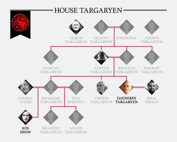 Targaryen family tree. Credit: HBO
