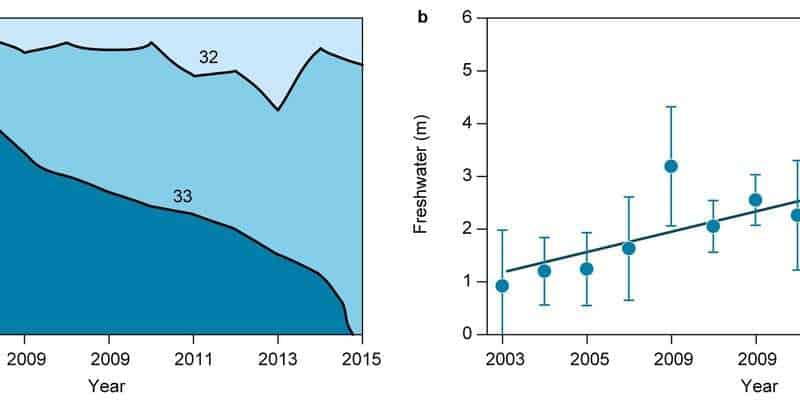 Changes in summer salinity from 2003 to 2015 in Young Sound, Saline water is increasingly being restricted to deeper layers due to inflow of freshwater from melting Greenland ice. Credit: Mikael Sejr
