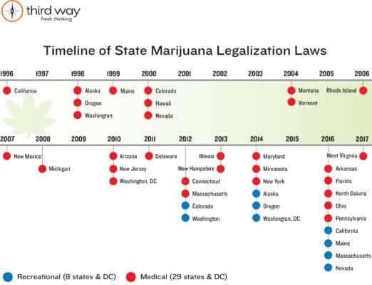 marijuana legalization imeline