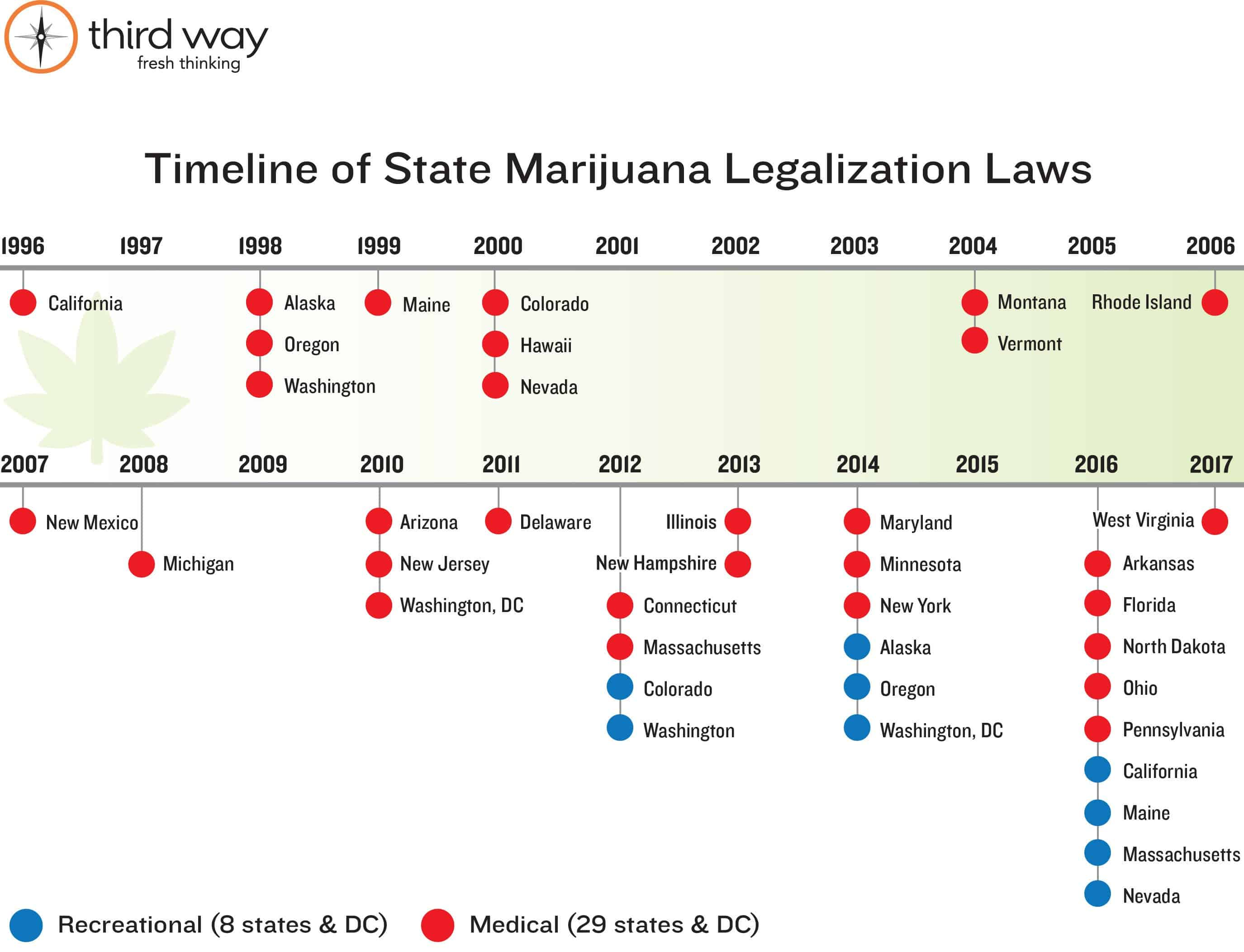 legalizing marijuana in the usa United states state laws in the united states, 29 states have legalized the use of marijuana many more are expected to follow suit in the recent years, legalization of weed (medically and for recreation) in the united states has been happening at terrific speeds 2016 marked a milestone as half the states legalized medical marijuana.
