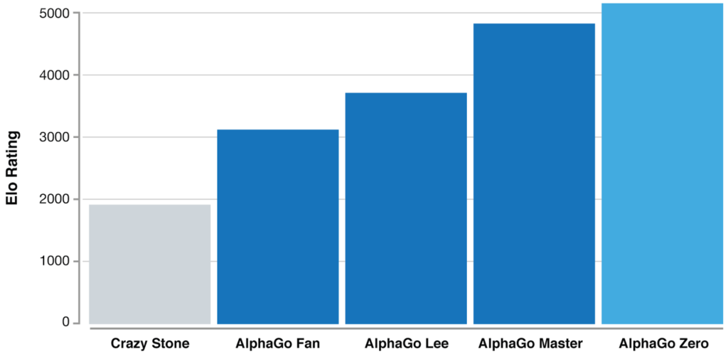 Elo ratings - a measure of the relative skill levels of players in competitive games such as Go - show how AlphaGo has become progressively stronger during its development. Credit: DeepMind.