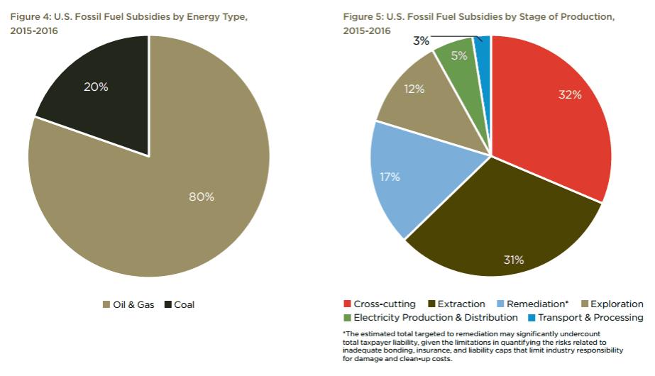 Subsidies by industry.